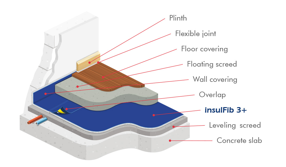 insulFib 3+ thin acoustic underlay under a floating screed