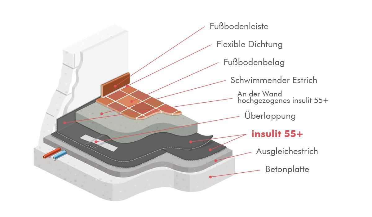 insulit 55+akustische Unterlage