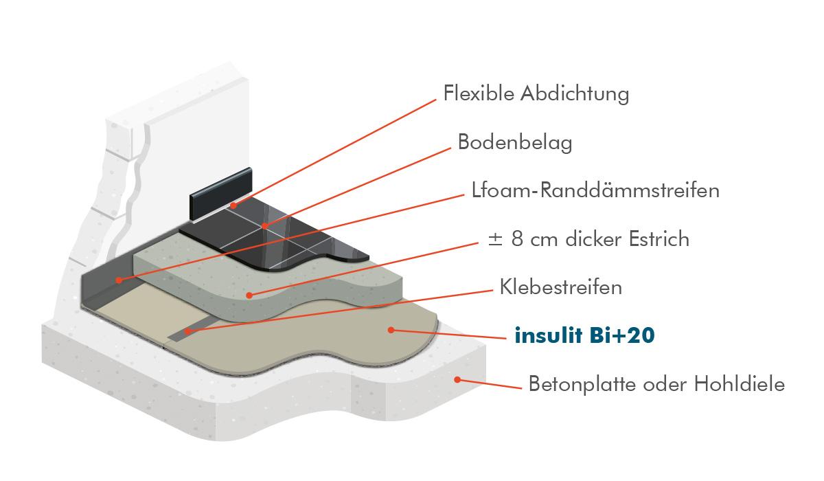 Insulit Bi+20, die akustische und thermische Isolierung