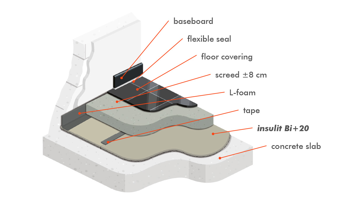 installation of insulit Bi+20, the thermal and acoustic underlay for floating screed