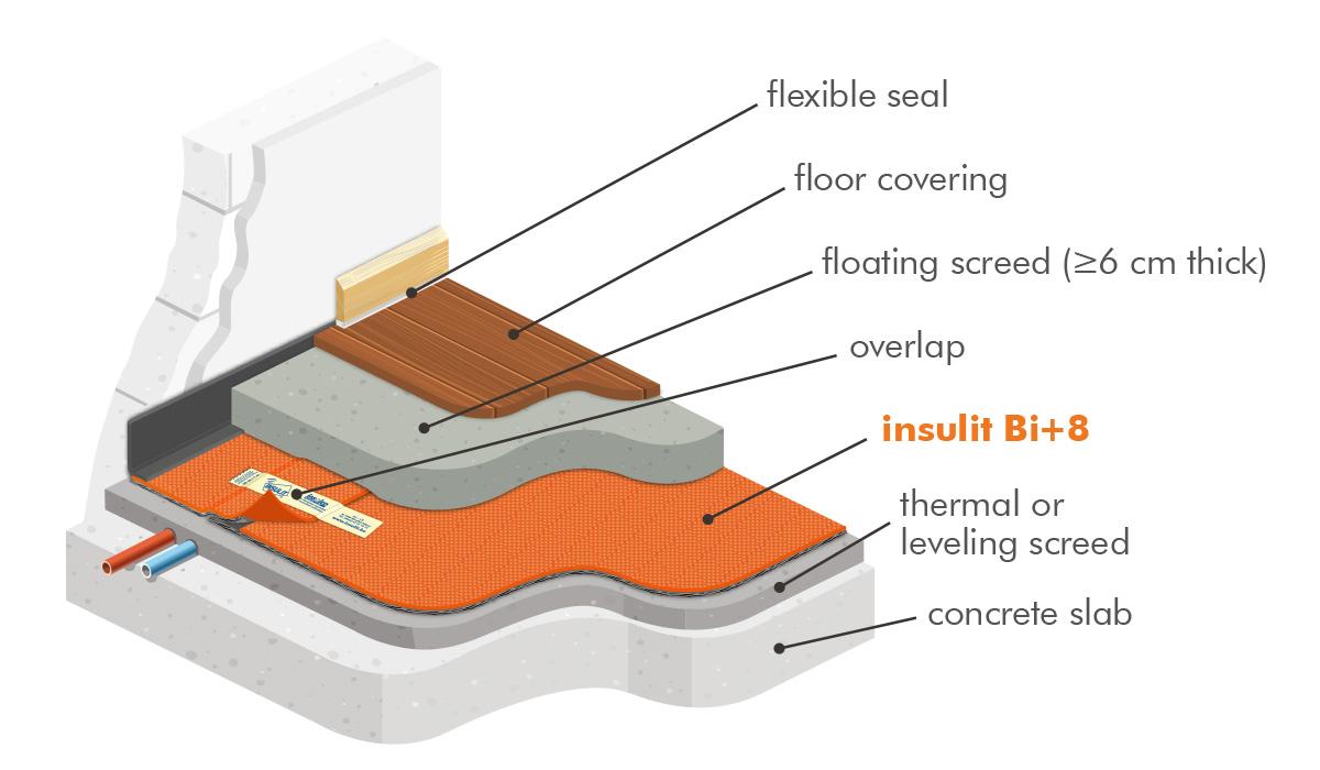 insulit Bi+8 acoustic floor underlay under floating screed