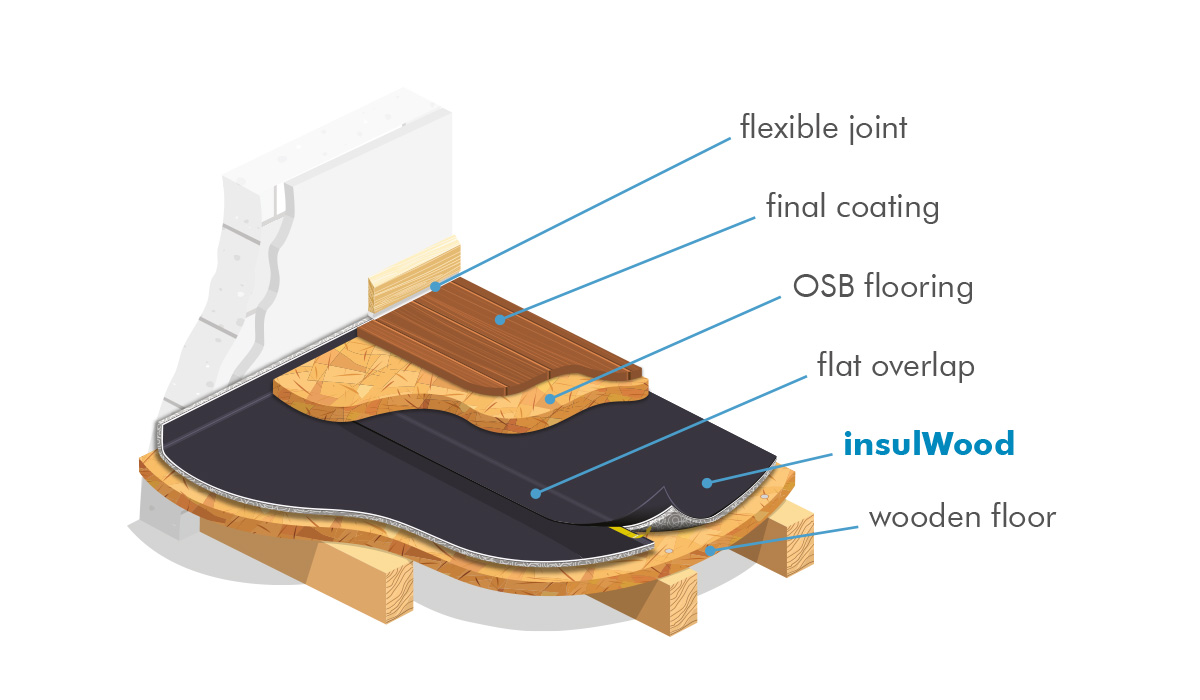 how to soundproof wooden floor with insulWood the thin accoustic underlay for lightweigth floors